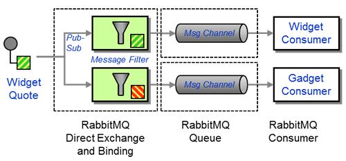 Enterprise Integration Patterns - Message Filter