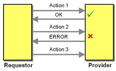 Enterprise Integration Patterns 2 - Ignore Error