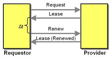 enterprise integration patterns 2 lease