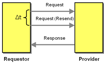 Enterprise Integration Patterns 2 - Request-Response with Retry