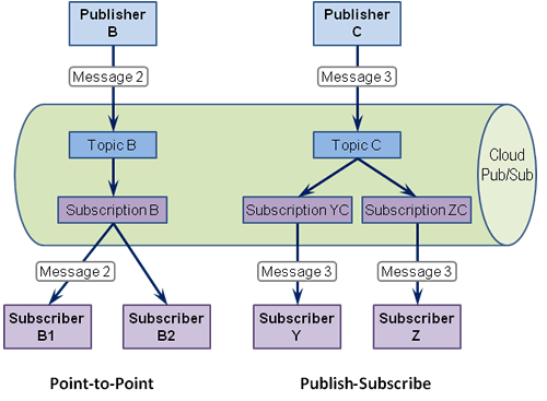 List Based Publish Subscribe Design Pattern