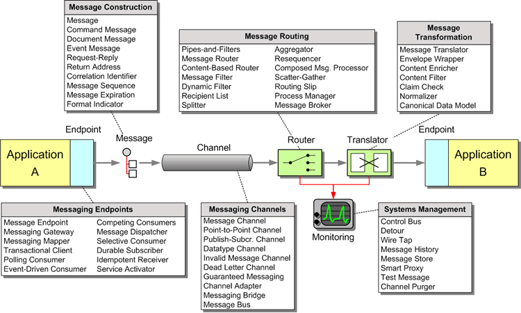 Enterprise Integration Patterns - Messaging Patterns Overview