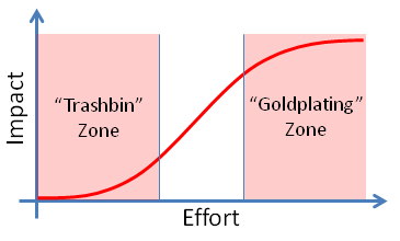 Value curve of writing quality